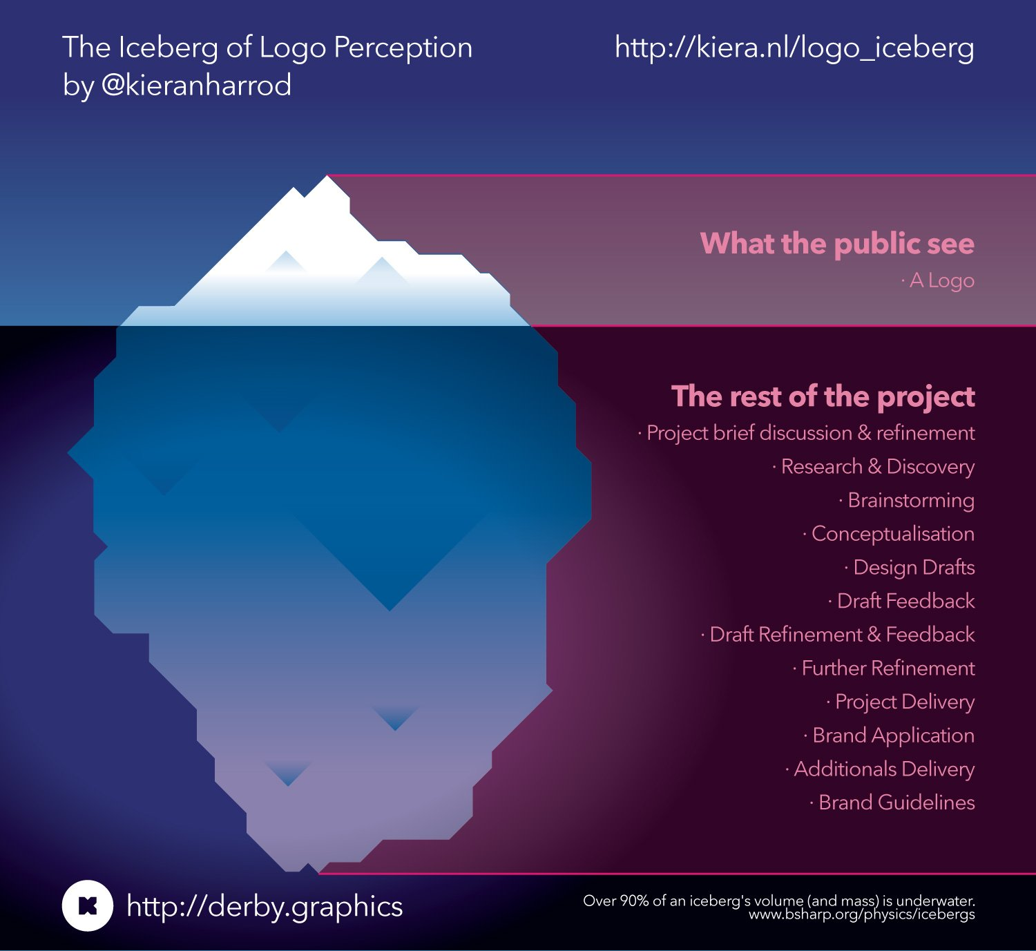 The Iceberg of Logo Perception